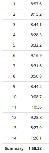 Um... are these the worst splits ever? Possibly.