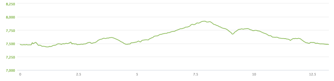 The elevation profile for the race. This was not exactly an easy course.
